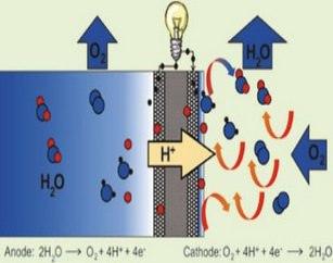 Водородный генератор, работающий на тепле и воде