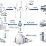 Появилась первая в мире гибридная электростанция на энергии ветра и водорода