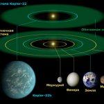 У близнеца Солнца найдена потенциально обитаемая планета