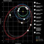 Миссия по исследованию кометы 67P/Чурюмова — Герасименко