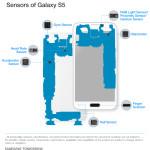 10 полезных датчиков смартфона Samsung Galaxy S5