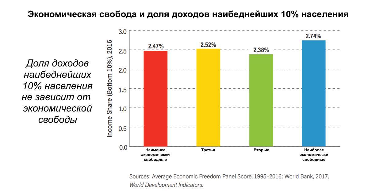 Экономически свободные страны — богаты.