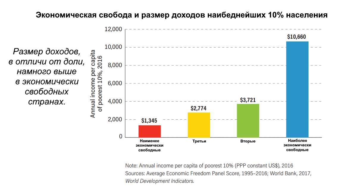 Бедные живут лучше при капитализме.