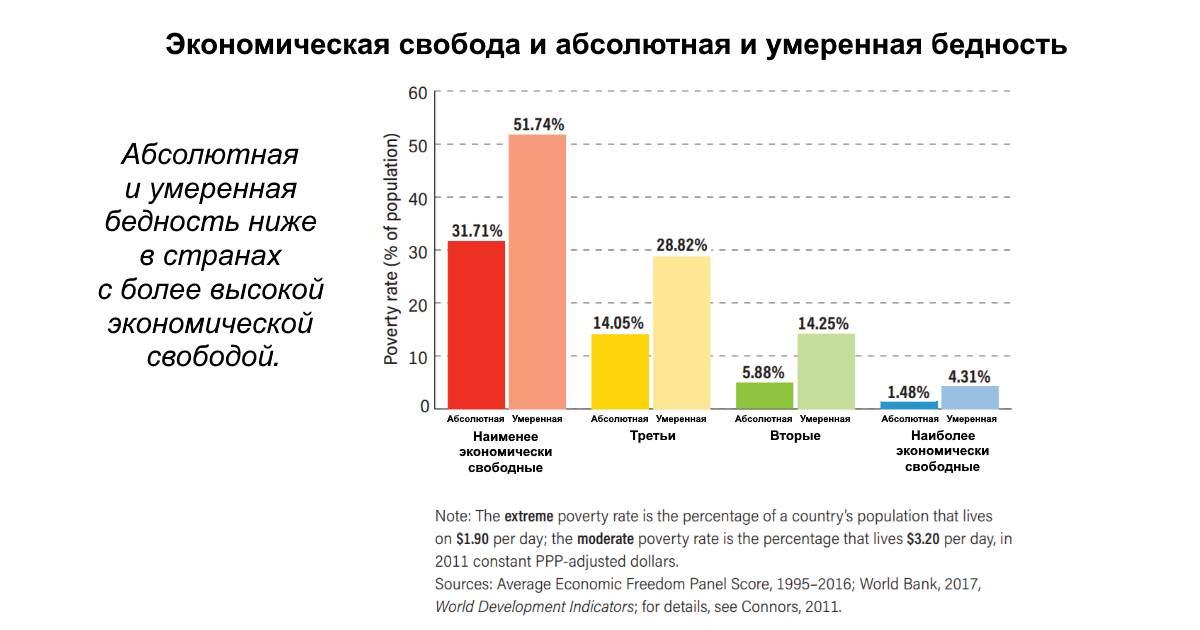 Диаграмма детской смертности в экономически свободных странах.