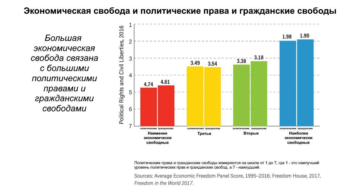 Экономически свободные страны демократичны.