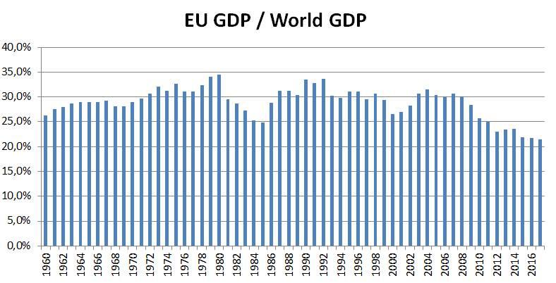 ВВП Европы в сравнении с мировым ВВП. На пике 34-35%. Сейчас 21%. К 2030 году прогноз 16% мирового ВВП.