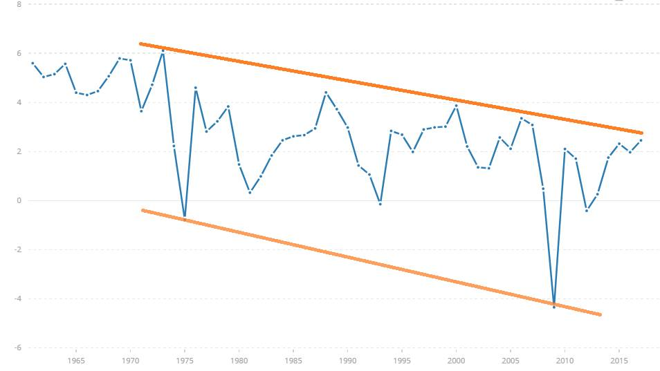 Трендовое падение роста ВВП Европы начиная с 1975-го года.