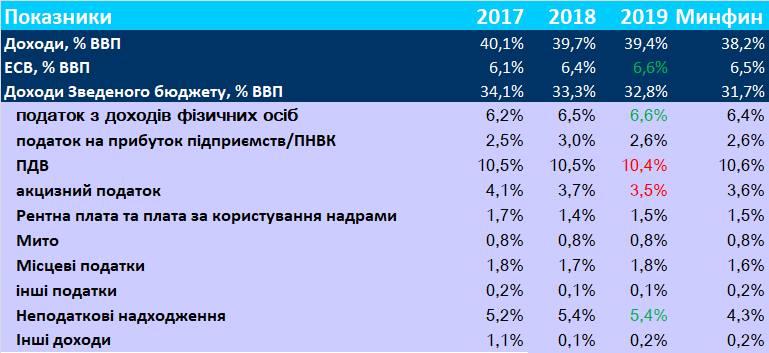Доходы в бюджете Украины.