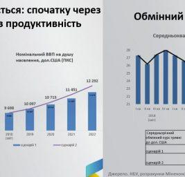 Прогноз министерства экономики