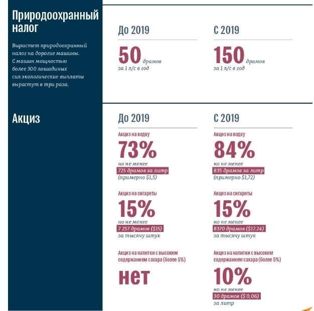 Новые налоги в Армении.