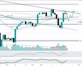 Обзор криптовалютного рынка от 6 мая