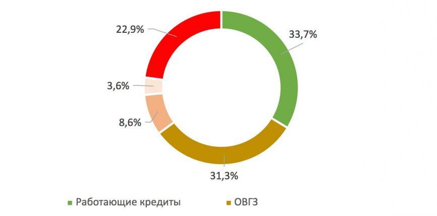 Как работаю украинские банки