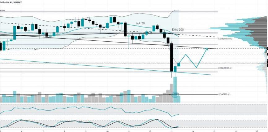 Обзор рынка криптовалюты от 13 мая